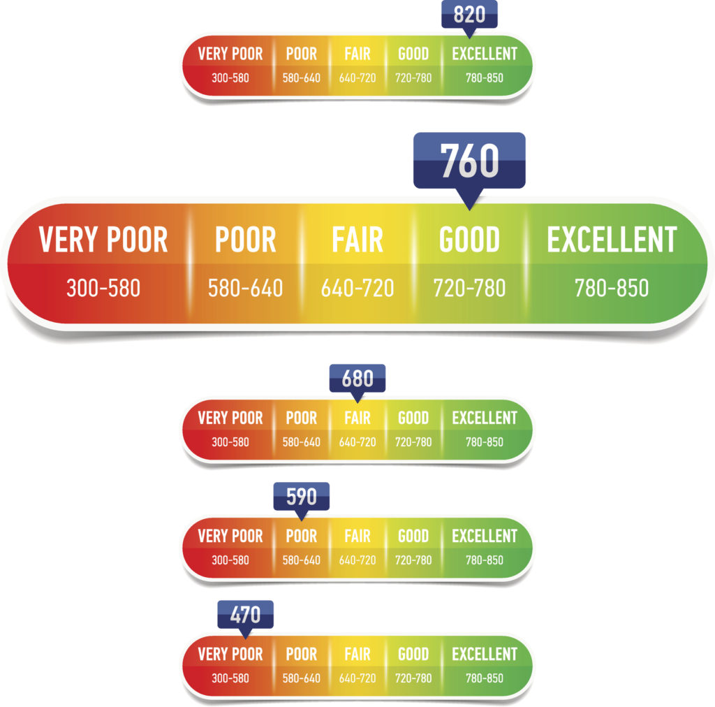 How Building and Maintaining a Good Credit Score Helps You in the Long Run!